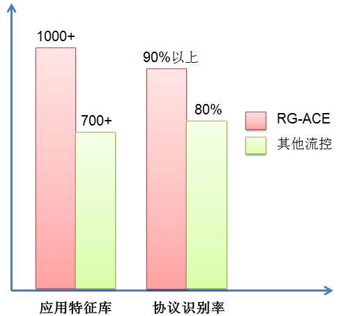 协议特征图-RG-ACE流量管理控制设备