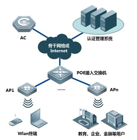 RG-AP330-I X-sense灵动天线型增强型无线接入点典型组网示意图