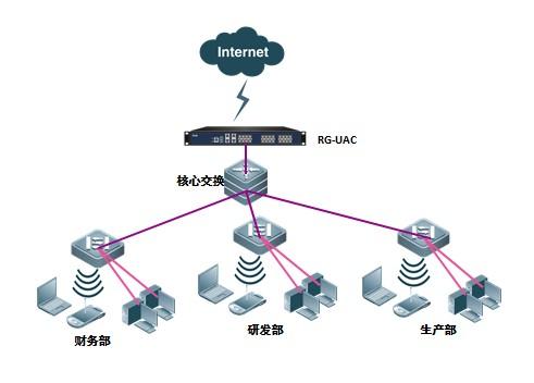 路由/网桥部署图-RG-UAC6000上网行为管理与审计系统