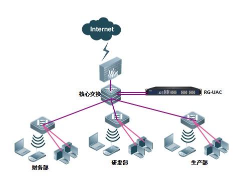 旁路部署图-RG-UAC6000上网行为管理与审计系统