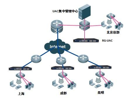 集中部署图-RG-UAC6000上网行为管理与审计系统