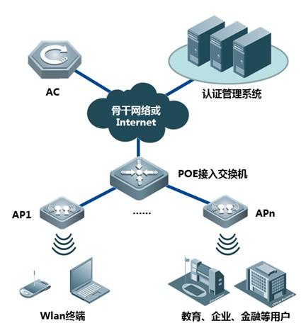 RG-AP3220-无线ap的典型组网示意图