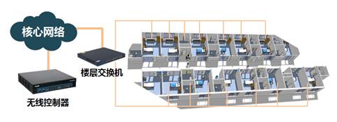 RG-AP130系列无线面板式ap部署组网示意图