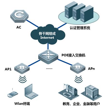RG-AP3220-P内置天线型吸顶式无线AP典型组网示意图