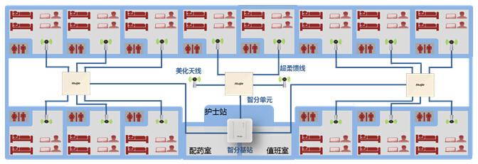 移动医护零漫游解决方案系统安装图