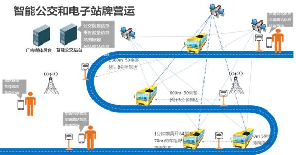 电子站牌营运 - 无线车载WiFi设备应用场景