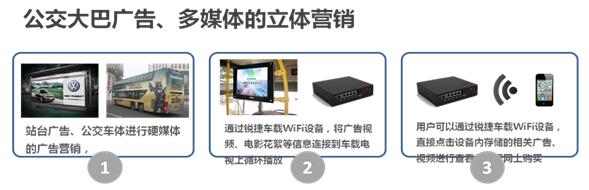 公交多媒体广告 - 无线车载WiFi设备应用场景