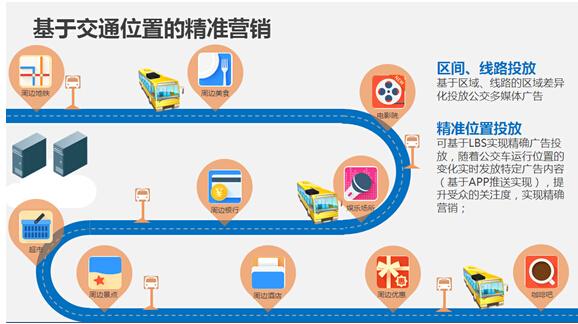 精准营销 - 无线车载WiFi设备应用场景