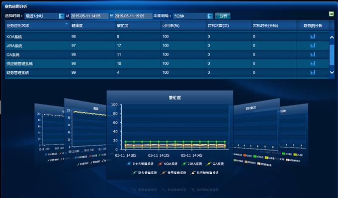 业务应用分析-RILL综合运维管理平台