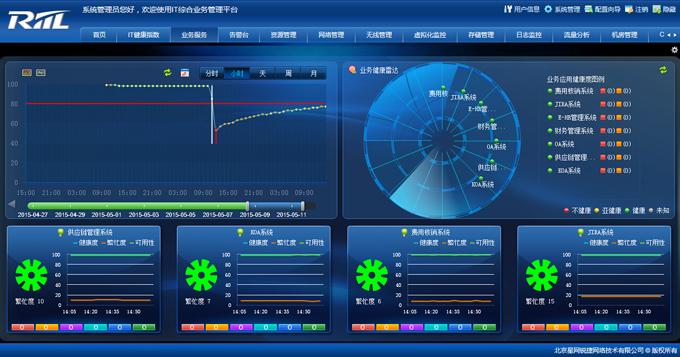 IT综合业务管理平台-RILL综合运维管理平台