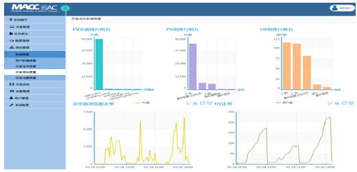 RG-MACC云AC直观地呈现微站用户访问度量