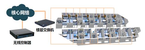 RG-AP120-S无线面板型ap部署组网示意图