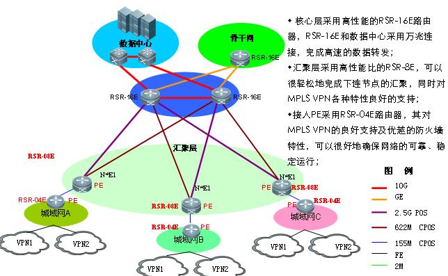 RG-RSR-E系列高端路由器高校IPv6出口路由器中的应用组图
