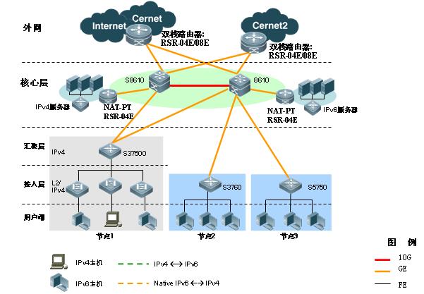 高端路由器MPLS VPN中的应用组图