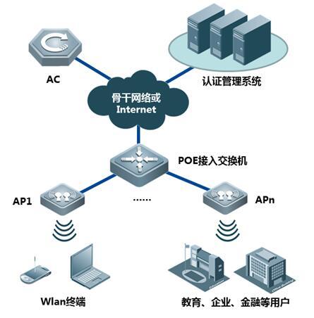 RG-AP520(DA)胖瘦一体化场馆无线AP的典型组网示意图