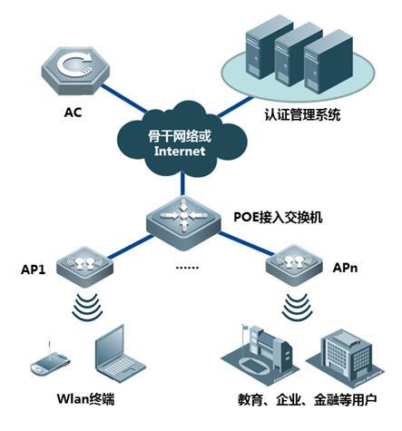RG-AP720-I无线接入点的典型组网示意图