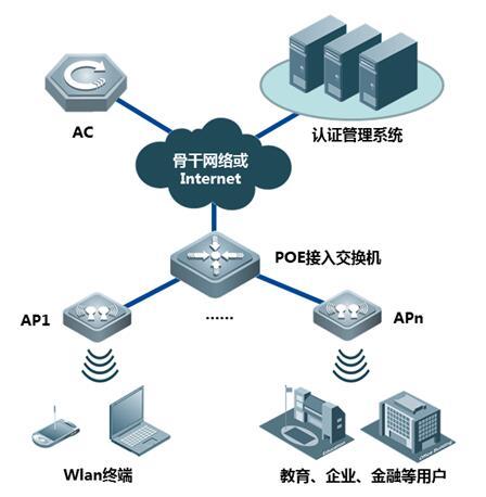 RG-AM5514无线接入点(AP)的典型组网示意图