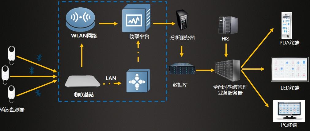 输液监控组件图