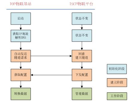 RG-IOP-WA无线物联网接入单元使用流程图