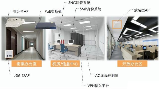BYOD办公室无线解决方案部署结构图