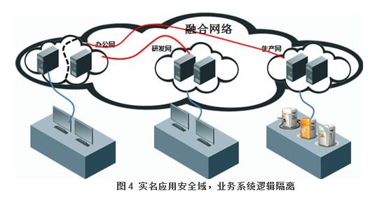 实名应用安全域业务逻辑设计图-企业园区网络建设解决方案