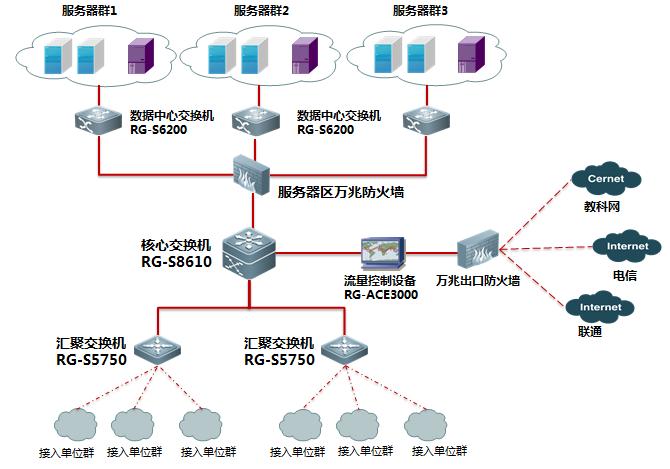 云计算数据中心建设方案组图