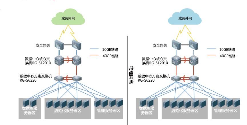 电子政务云平台建设组图