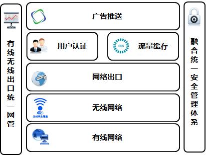 酒店整体网络架构平台 - 星级酒店智能化解决方案