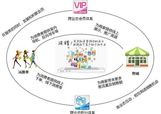 商业地产电商路径图-智慧商场解决方案