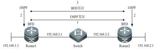 RG-N18000系列交换机BFD技术解析-锐捷网络