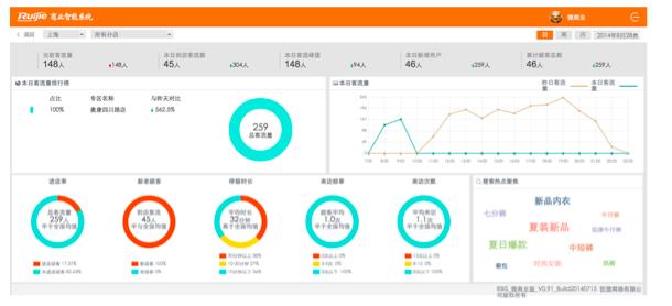 专卖店Wi-Fi营销&客流分析实测报告