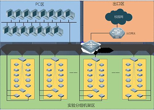 云计算实验室解决方案拓扑图