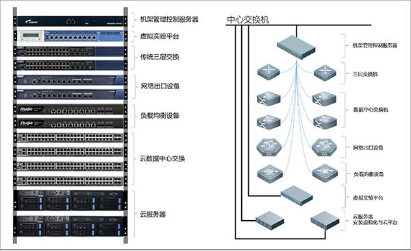 云计算实验分组机架图