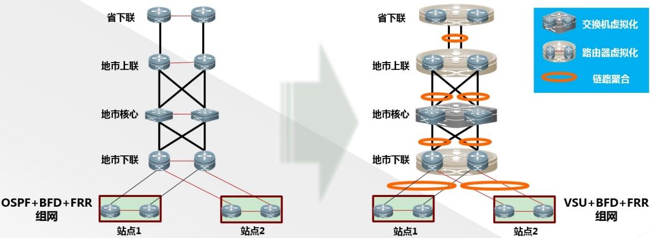 广域网容灾保障组网
