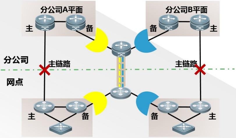 带宽AB面备份链路规划图