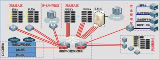 四川省教育厅省级数据中心全虚拟化网络平台