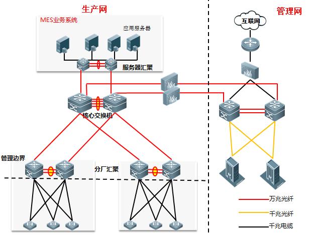 锐捷网络智能工厂解决方案支撑柳钢MES项目顺利落地
