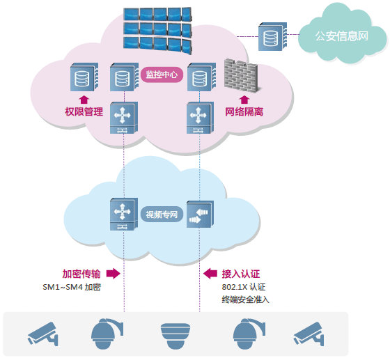 视频专网智能传输组图