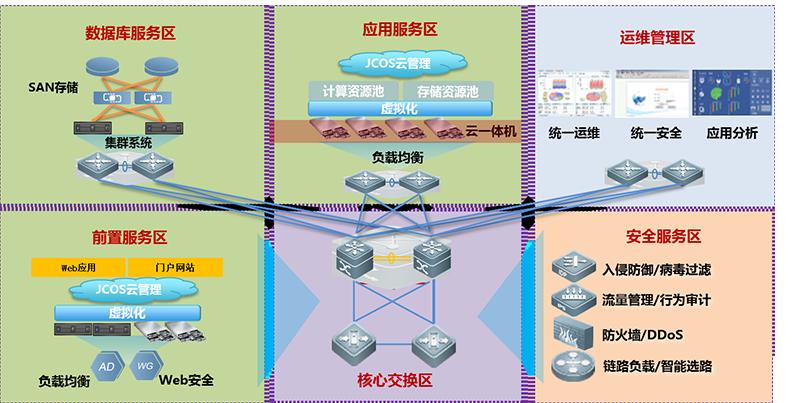 极简融合基础架构,1+N弹性扩展