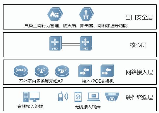 锐捷有线无线安全基础硬件平台组图 - 智慧景区建设解决方案