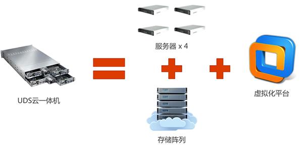 云数据中心计算资源池规划