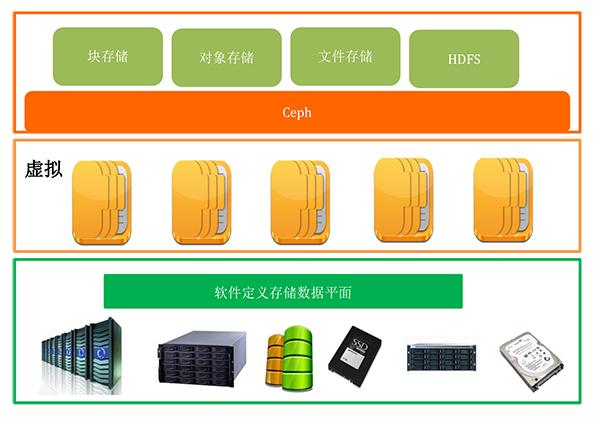 云数据中心存储资源池规划