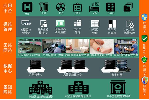 锐捷网络数字化医院解决方案架构设计