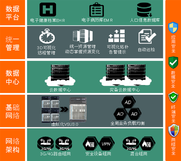 锐捷网络区域卫生信息化解决方案架构