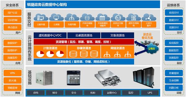 政务云数据中心解决方案总体架构