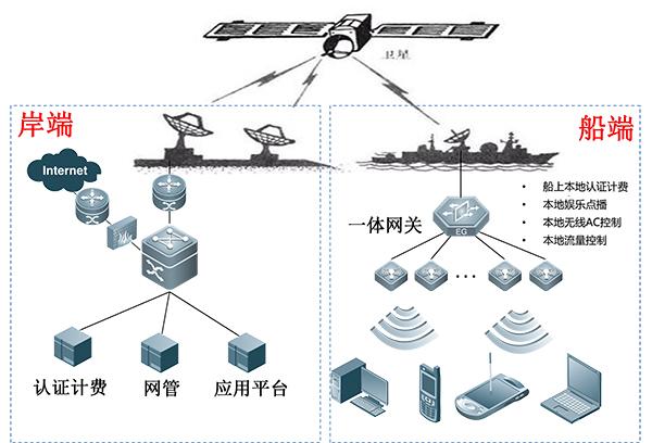 无线网络组图 - 船舶无线网络解决方案