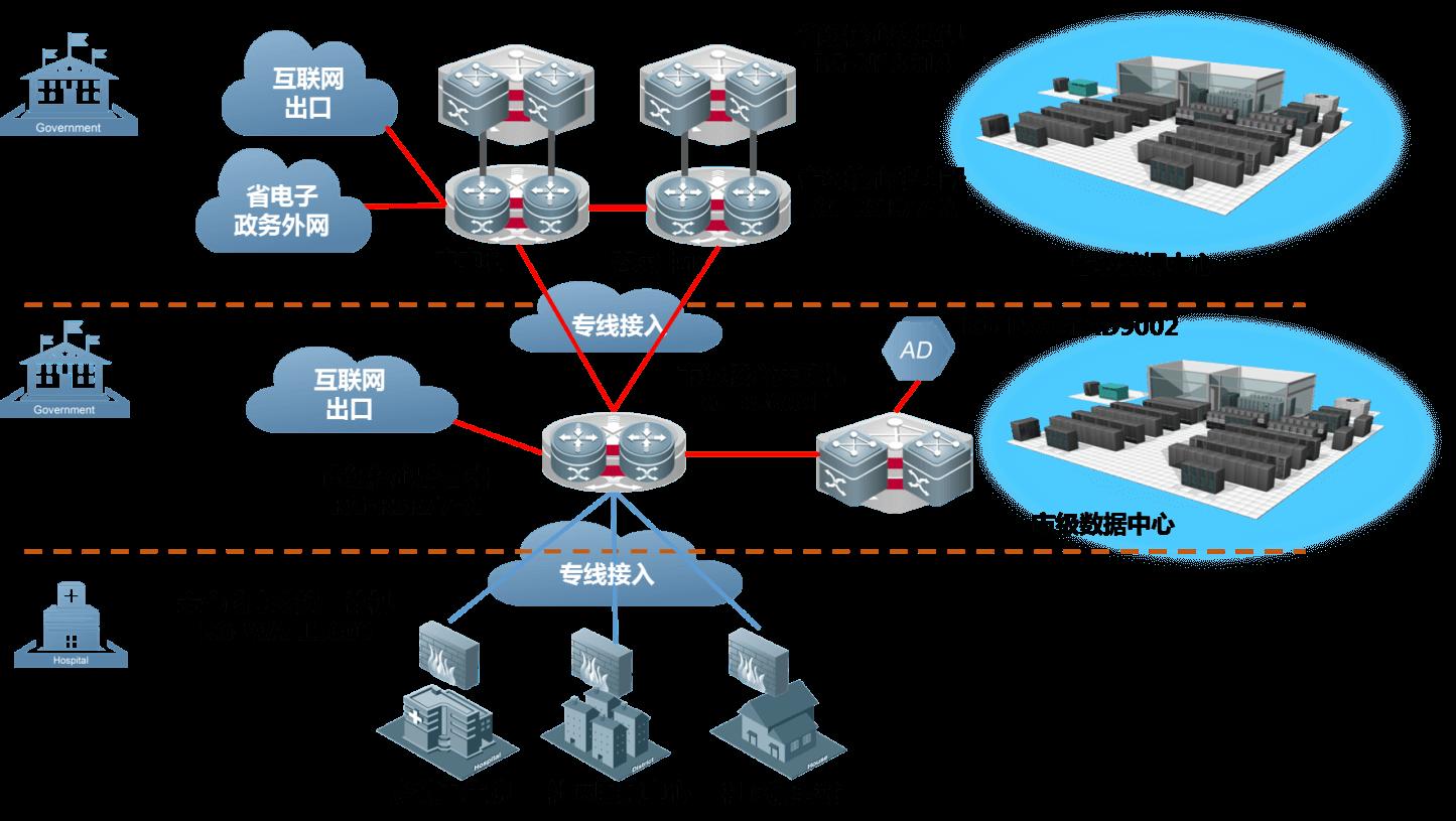 广东省基层医疗卫生机构管理信息系统网络拓扑