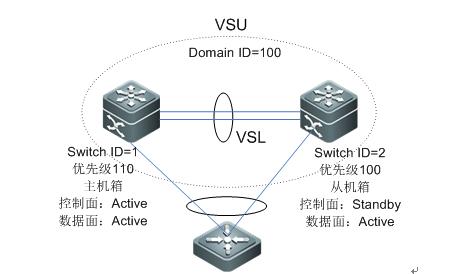 VSU技术