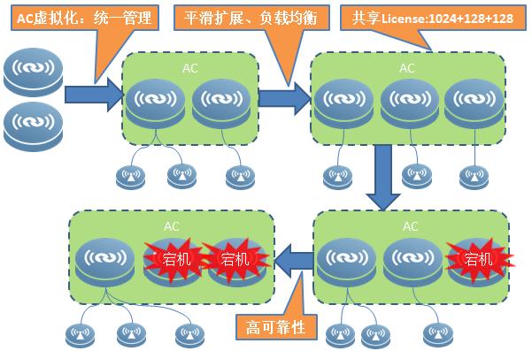 锐捷AC虚拟化系统