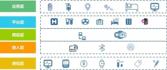 锐捷医疗物联网解决方案架构图
